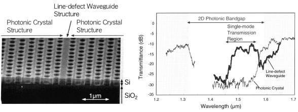 successful fabrication of 2d photonic crystals