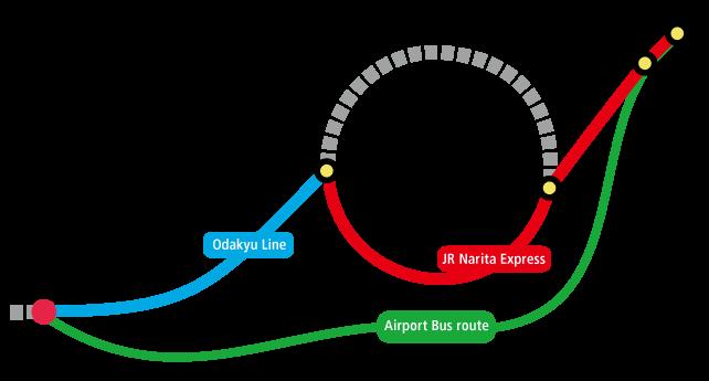 Narita Airport Transportation To Shinjuku