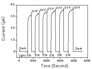 光応答性を示す導電性高分子ナノ...