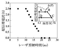 超伝導永久電流アトムチップ