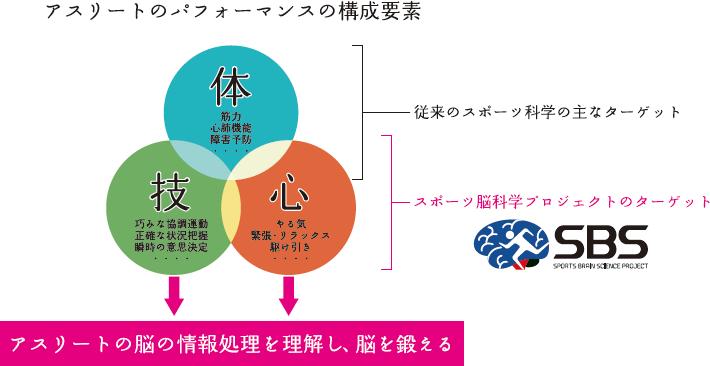 図2.SBSプロジェクトの取り組み